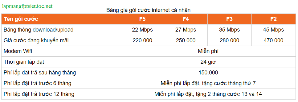 Internet FPT quận 1 HCM