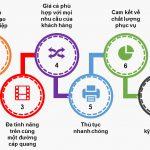 Lắp mạng cáp quang FPT phường Phú Đô