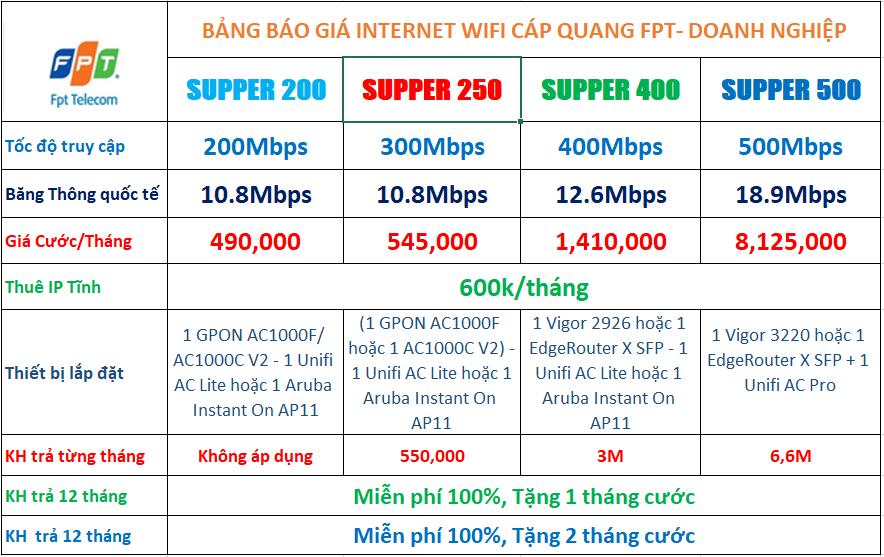 Bảng giá doanh nghiệp internet fpt